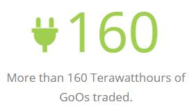 More than 160 Terawatthours of GoOs traded.