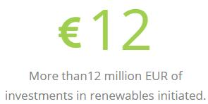 More than12 million EUR of investments in renewables initiated.